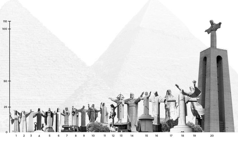 Высота статуй Иисуса Христа
